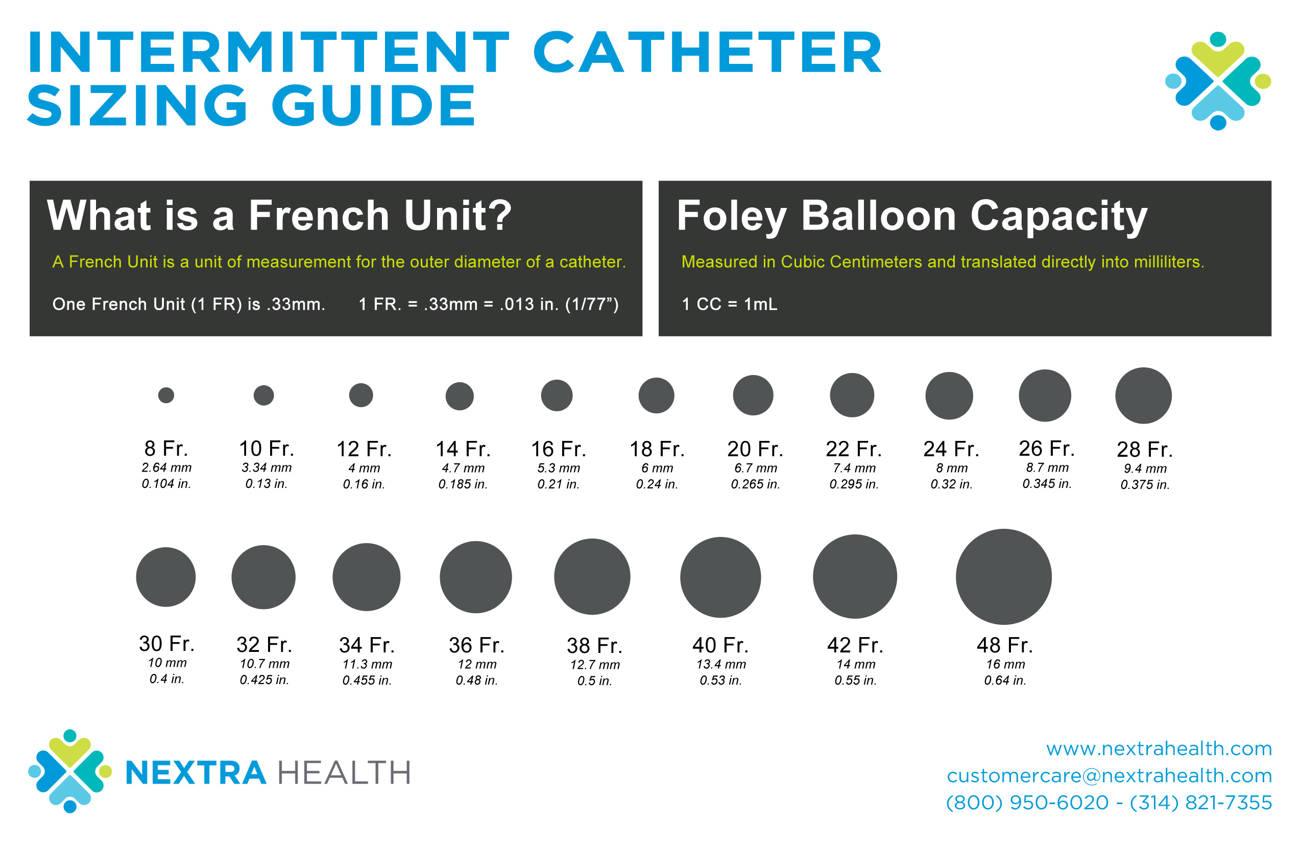 Intermittent Cathter Sizing Guide